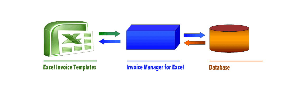 How Uniform Invoice Software works